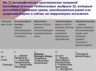 Из 73 географических христианских названий поселений Южного Подмосковья выбр