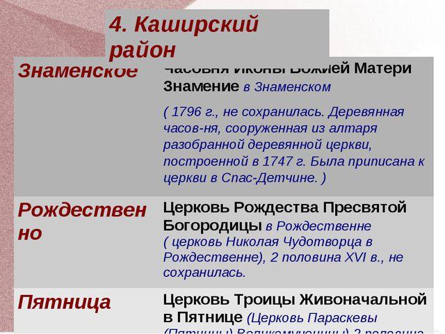ЗнаменскоеЧасовня Иконы Божией Матери Знамение в Знаменском ( 1796 г., не со...