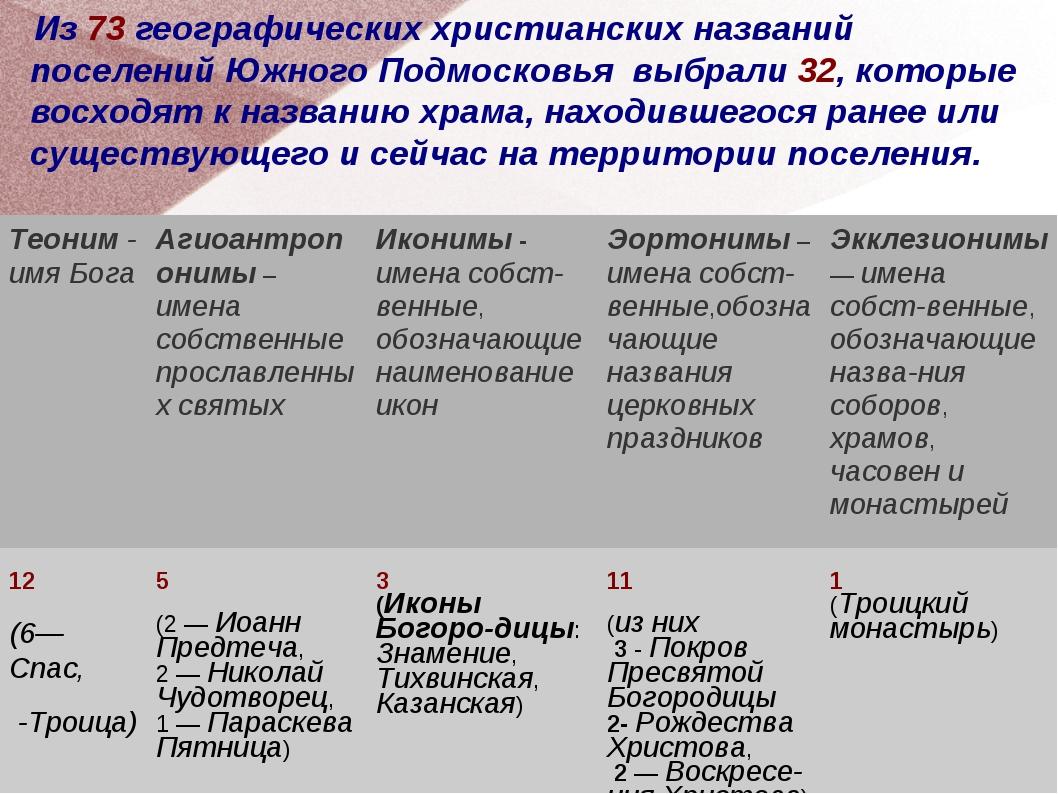 Из 73 географических христианских названий поселений Южного Подмосковья выбр...