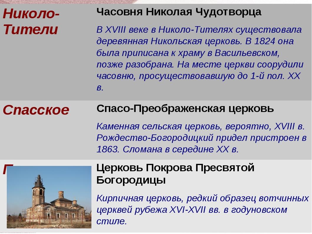 Николо-ТителиЧасовня Николая Чудотворца В XVIII веке в Николо-Тителях сущест...