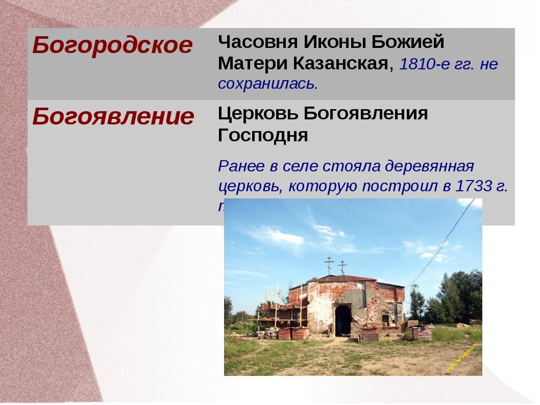 БогородскоеЧасовня Иконы Божией Матери Казанская, 1810-е гг. не сохранилась....
