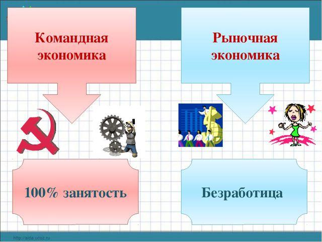 Командная экономика Рыночная экономика 100% занятость Безработица