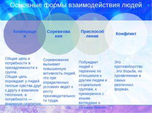 Основные формы взаимодействия людей Общая цель и потребности в принадлежности