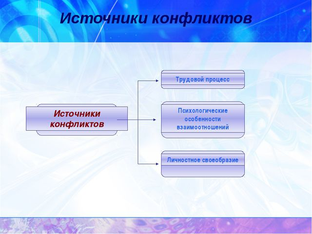 Источники конфликтов Источники конфликтов Трудовой процесс Психологические ос...