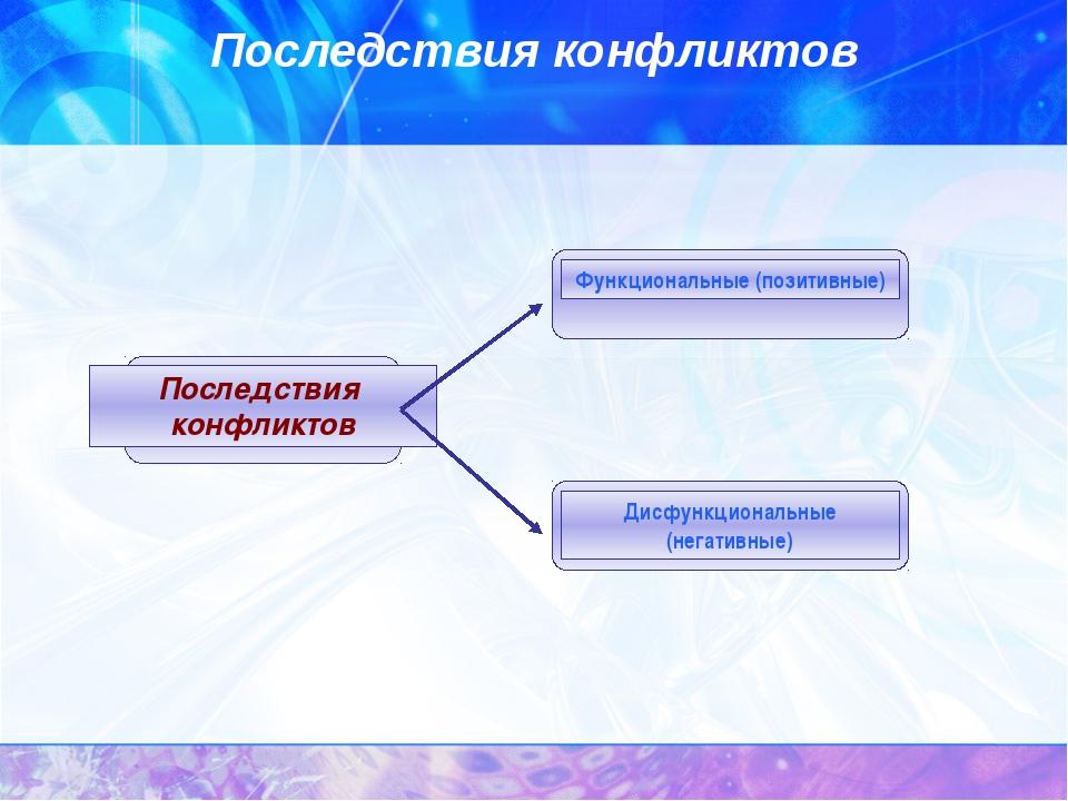 Последствия конфликтов Последствия конфликтов Функциональные (позитивные) Дис...