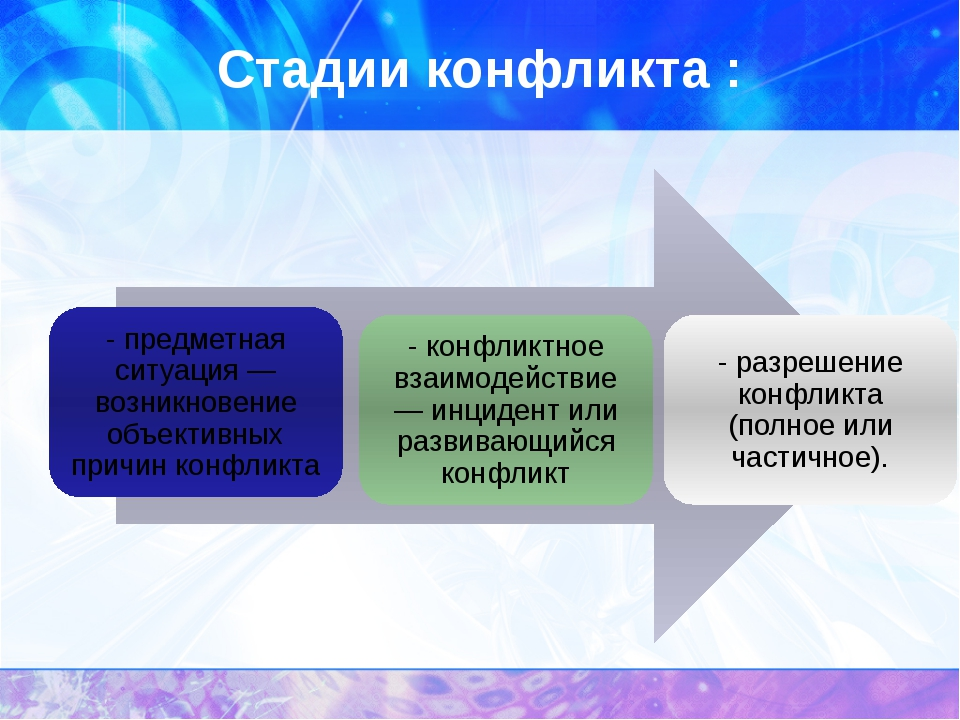 Стадии конфликта :