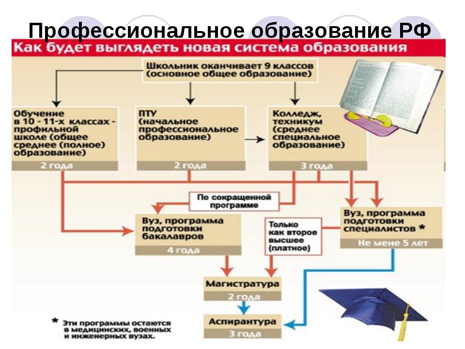 Профессиональное образование РФ
