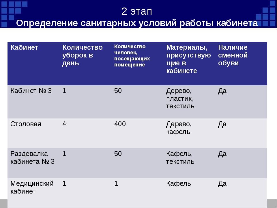 2 этап Определение санитарных условий работы кабинета Кабинет Количество убор...
