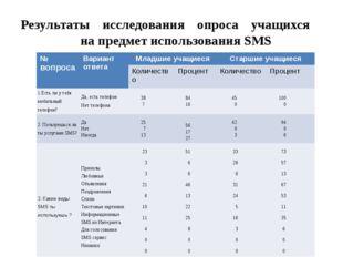 Результаты исследования опроса учащихся на предмет использования SMS №вопроса