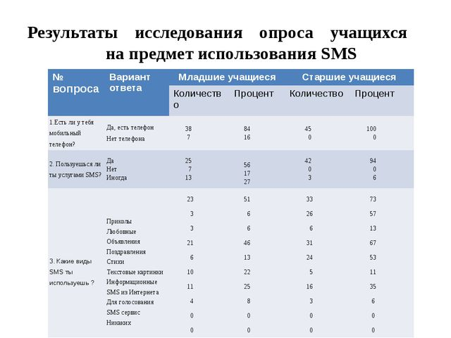Результаты исследования опроса учащихся на предмет использования SMS №вопроса...