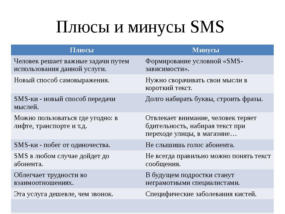 Плюсы и минусы SMS Плюсы Минусы Человек решает важные задачи путем использова...
