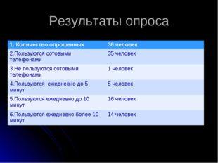 Результаты опроса 1. Количество опрошенных36 человек 2.Пользуются сотовыми т