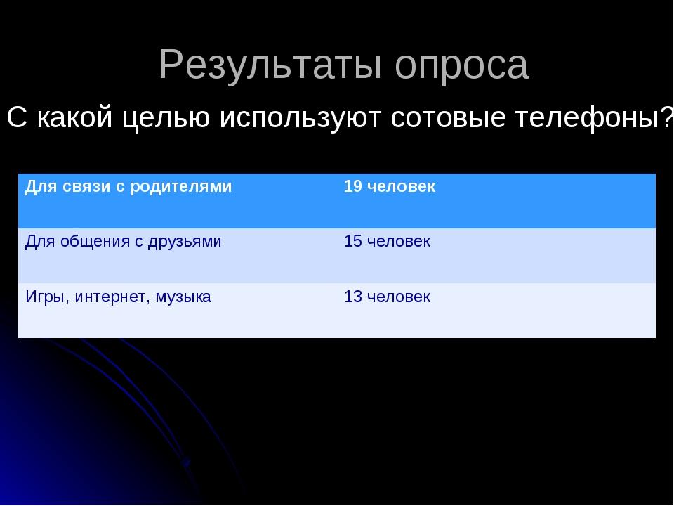 Результаты опроса С какой целью используют сотовые телефоны? Для связи с роди...