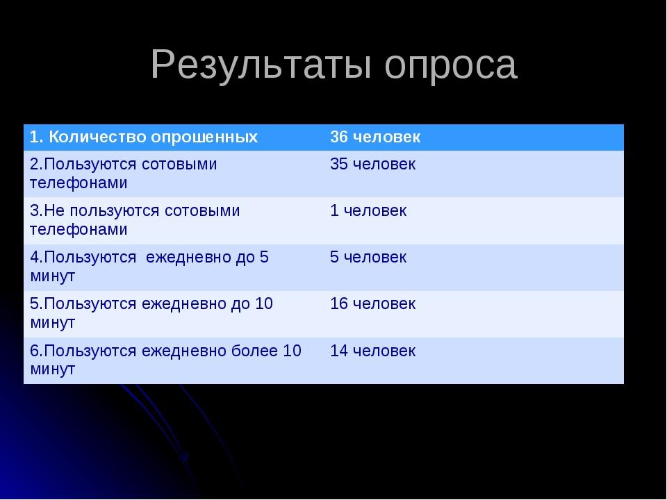 Результаты опроса 1. Количество опрошенных36 человек 2.Пользуются сотовыми т...
