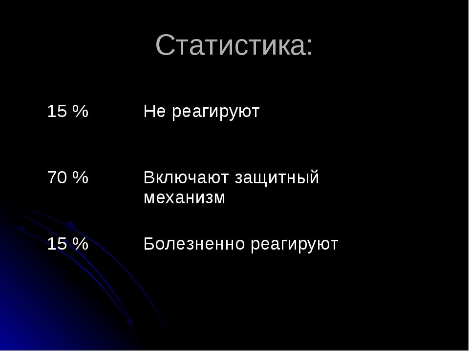 Статистика: 15 %Не реагируют 70 %Включают защитный механизм 15 %Болезненно...
