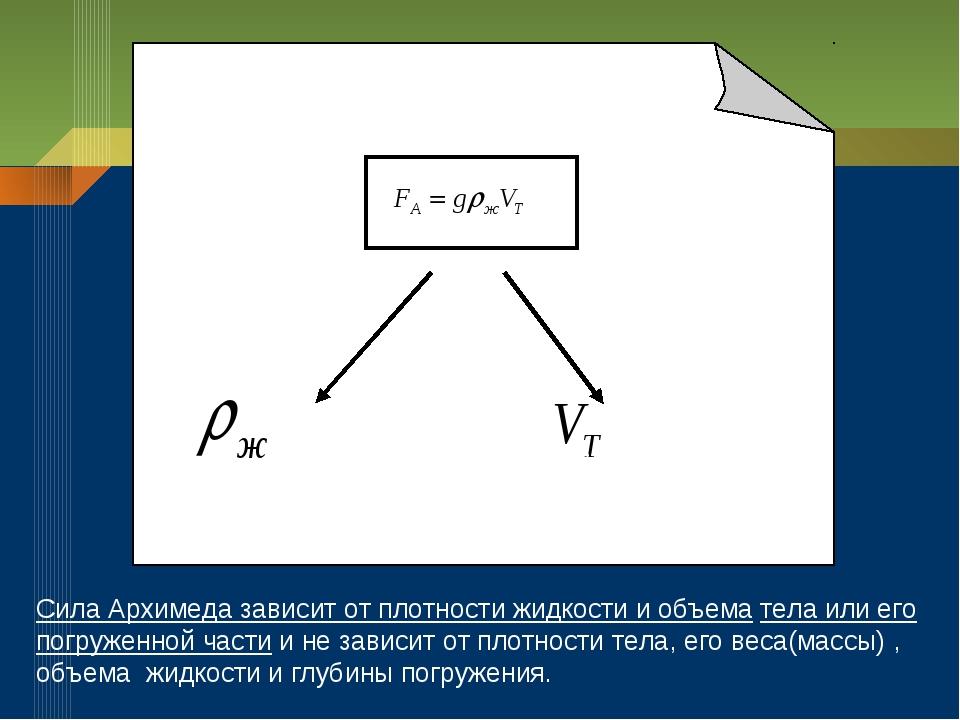 Сила Архимеда зависит от плотности жидкости и объема тела или его погруженной...