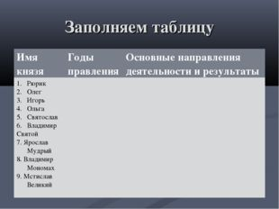 Заполняем таблицу Имя князяГоды правленияОсновные направления деятельности