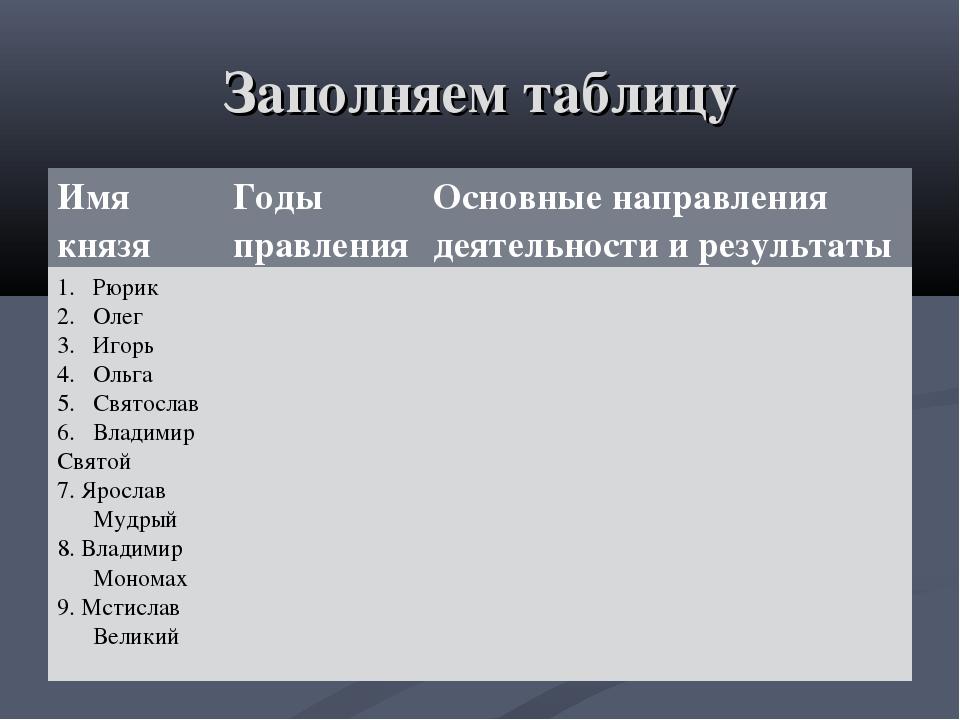 Заполняем таблицу Имя князяГоды правленияОсновные направления деятельности...