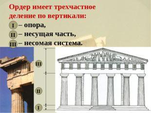 Ордер имеет трехчастное деление по вертикали: – опора, – несущая часть, – не