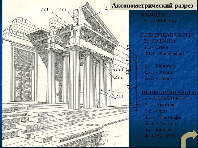 Аксонометрический разрез I. ОПОРА: 1 – СТЕРЕОБАТ II. НЕСУЩАЯ ЧАСТЬ: 2 – КОЛОН...
