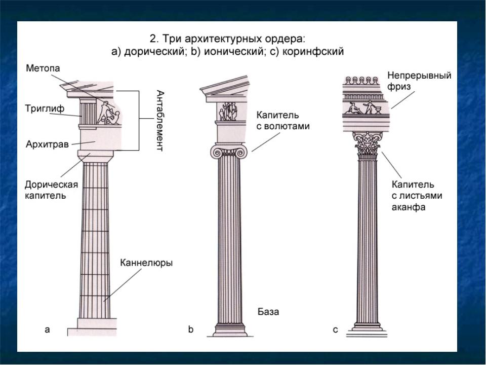Храм Посейдона(Геры) в Пестуме. V в.до н.э. Храм божества имел прямоугольное...