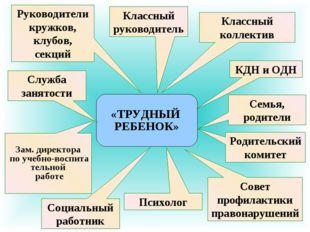«ТРУДНЫЙ РЕБЕНОК» Зам. директора по учебно-воспита тельной работе КДН и ОДН К