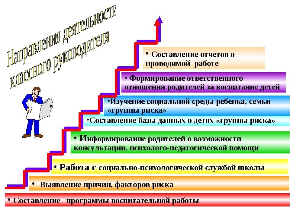 Составление программы воспитательной работы Работа с социально-психологическ...