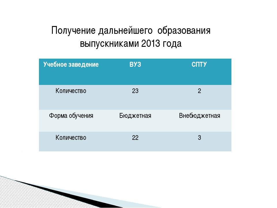 Получение дальнейшего образования выпускниками 2013 года Учебное заведение ВУ...