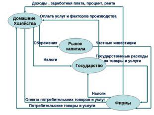 Домашние Хозяйства Рынок капитала Государство Фирмы Доходы , заработная плата