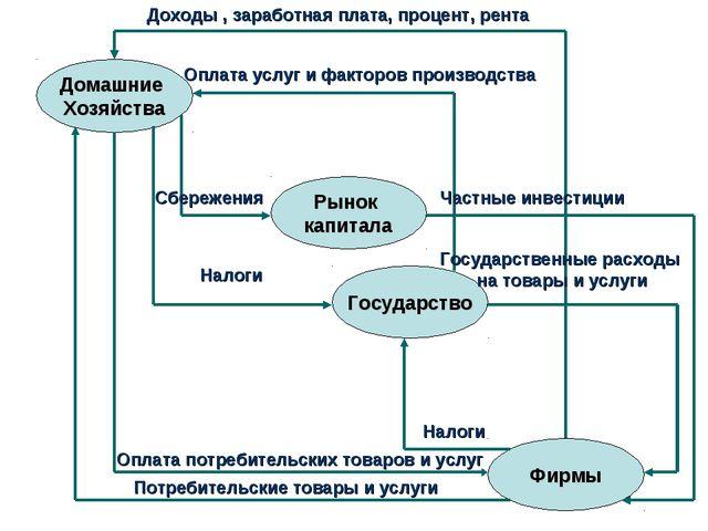 Домашние Хозяйства Рынок капитала Государство Фирмы Доходы , заработная плата...