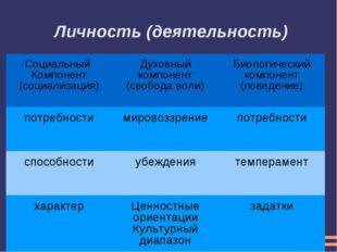 Личность (деятельность) Социальный Компонент (социализация) Духовный компон