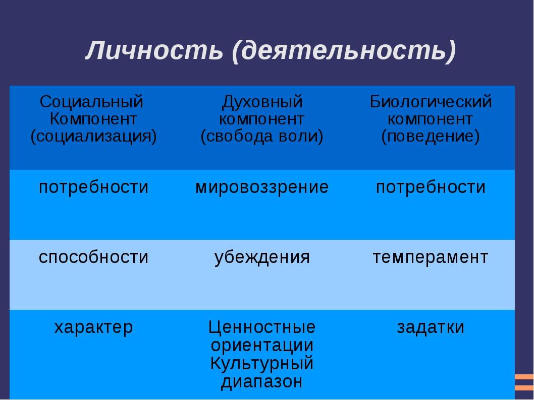 Личность (деятельность) Социальный Компонент (социализация) Духовный компон...