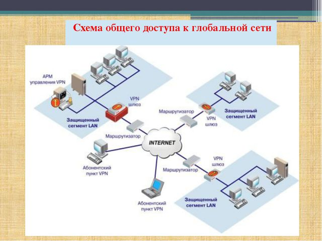 Схема общего доступа к глобальной сети