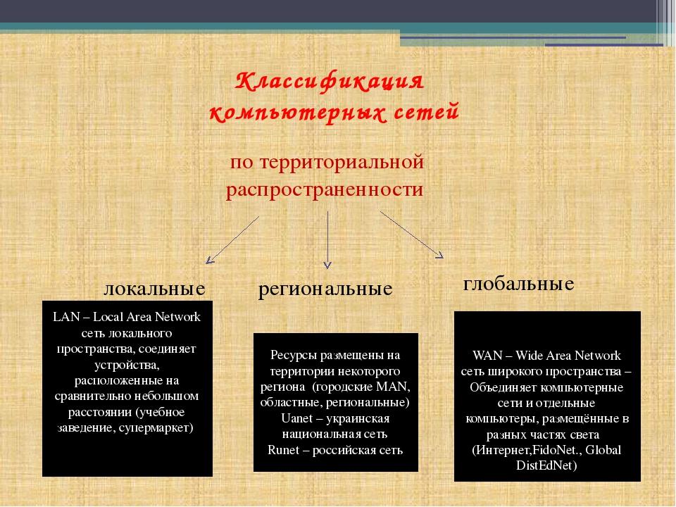 Классификация компьютерных сетей по территориальной распространенности локаль...