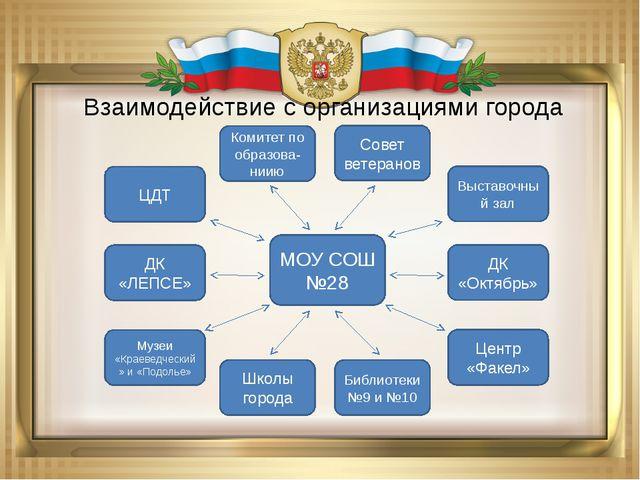 Взаимодействие с организациями города МОУ СОШ №28 ЦДТ Комитет по образова-нии...