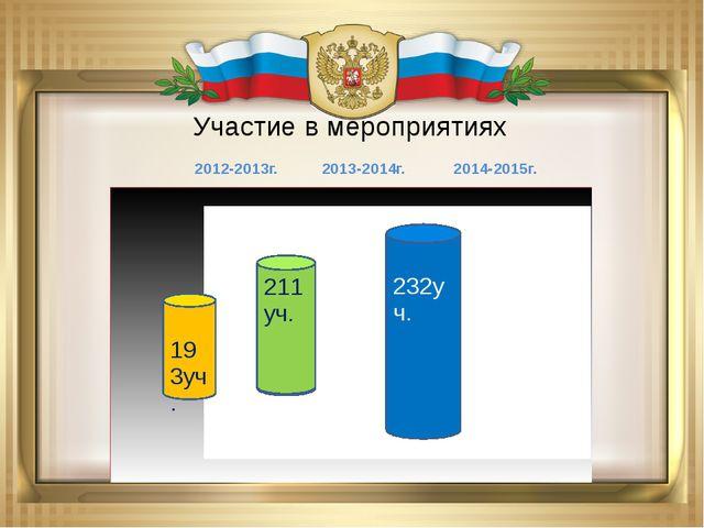 Участие в мероприятиях 2012-2013г. 2013-2014г. 2014-2015г.