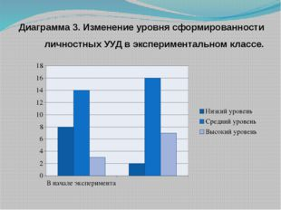 Диаграмма 3. Изменение уровня сформированности личностных УУД в экспериментал