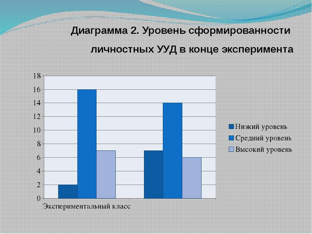 Диаграмма 2. Уровень сформированности личностных УУД в конце эксперимента