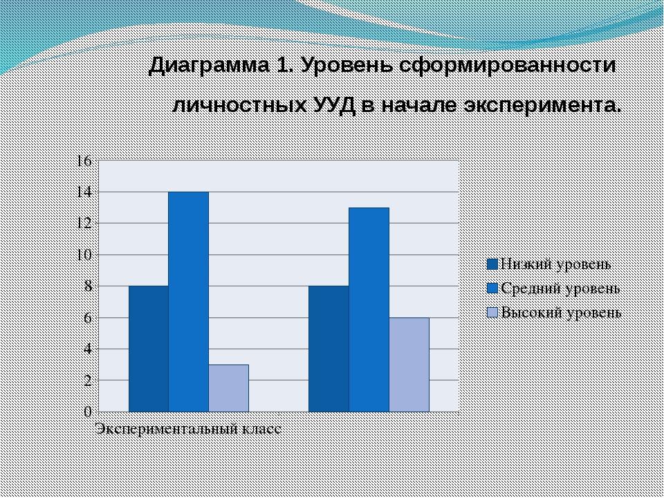 Диаграмма 1. Уровень сформированности личностных УУД в начале эксперимента.