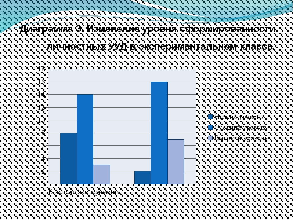 Диаграмма 3. Изменение уровня сформированности личностных УУД в экспериментал...