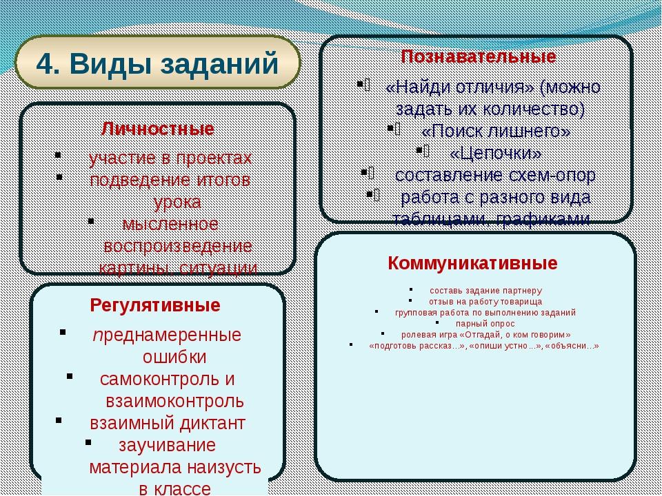 4. Виды заданий Личностные участие в проектах подведение итогов урока мыслен...
