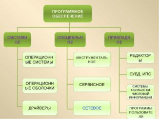 Информационно-поисковые системы – ИПС программы, предназначенные для создани