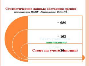 Статистические данные состояния зрения школьников МБОУ «Лянторская СОШ№5