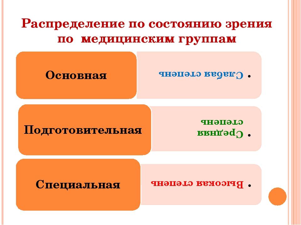 Распределение по состоянию зрения по медицинским группам