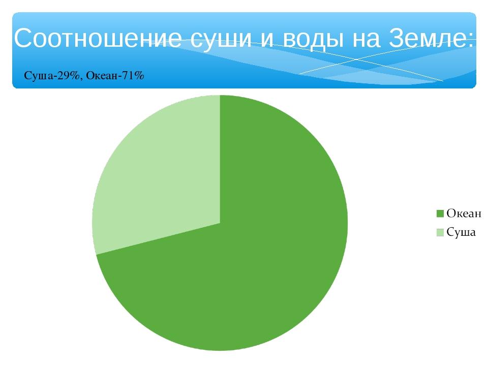 Соотношение суши и воды на Земле: Суша-29%, Океан-71%