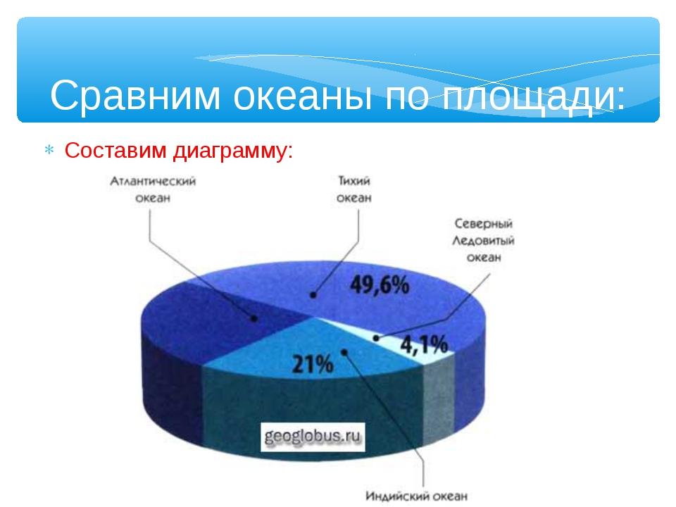 Сравним океаны по площади: Составим диаграмму: