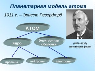 Планетарная модель атома 1911 г. – Эрнест Резерфорд АТОМ ядро Электронная обо