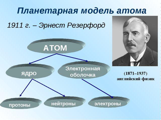 Планетарная модель атома 1911 г. – Эрнест Резерфорд АТОМ ядро Электронная обо...