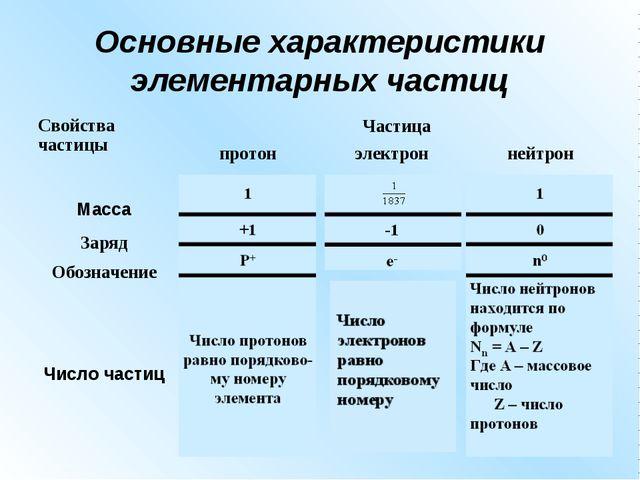 Основные характеристики элементарных частиц Свойства частицыЧастица протон...