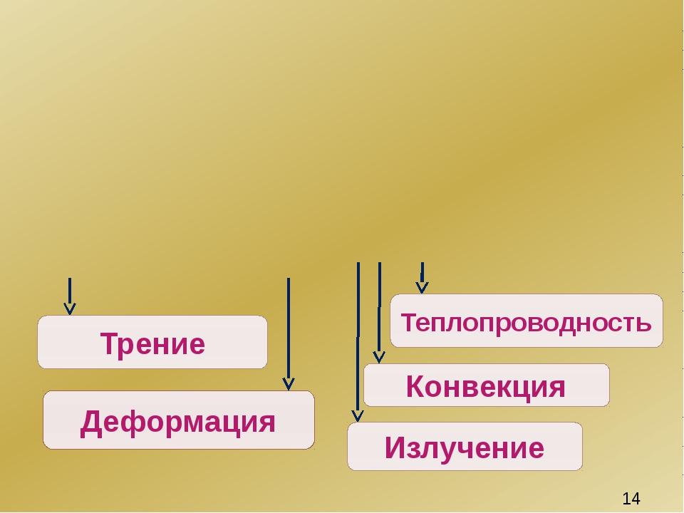 Трение Деформация Теплопроводность Конвекция Излучение